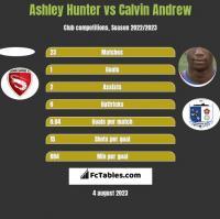 Ashley Hunter vs Calvin Andrew h2h player stats