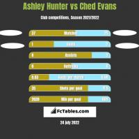 Ashley Hunter vs Ched Evans h2h player stats
