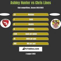 Ashley Hunter vs Chris Lines h2h player stats