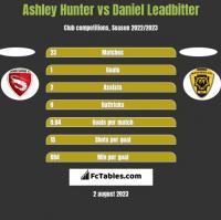 Ashley Hunter vs Daniel Leadbitter h2h player stats