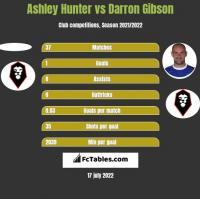 Ashley Hunter vs Darron Gibson h2h player stats