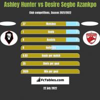 Ashley Hunter vs Desire Segbe Azankpo h2h player stats