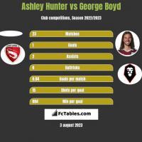 Ashley Hunter vs George Boyd h2h player stats