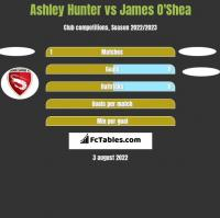 Ashley Hunter vs James O'Shea h2h player stats