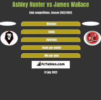 Ashley Hunter vs James Wallace h2h player stats