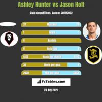 Ashley Hunter vs Jason Holt h2h player stats