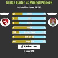 Ashley Hunter vs Mitchell Pinnock h2h player stats