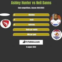 Ashley Hunter vs Neil Danns h2h player stats