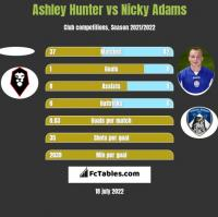 Ashley Hunter vs Nicky Adams h2h player stats