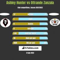 Ashley Hunter vs Offrande Zanzala h2h player stats