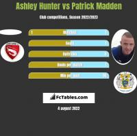 Ashley Hunter vs Patrick Madden h2h player stats