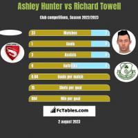 Ashley Hunter vs Richard Towell h2h player stats