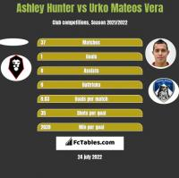 Ashley Hunter vs Urko Mateos Vera h2h player stats