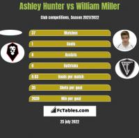 Ashley Hunter vs William Miller h2h player stats