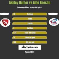 Ashley Hunter vs Alfie Beestin h2h player stats