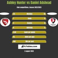 Ashley Hunter vs Daniel Adshead h2h player stats