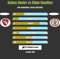 Ashley Hunter vs Ethan Hamilton h2h player stats