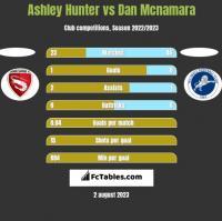 Ashley Hunter vs Dan Mcnamara h2h player stats