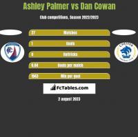 Ashley Palmer vs Dan Cowan h2h player stats