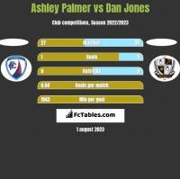 Ashley Palmer vs Dan Jones h2h player stats