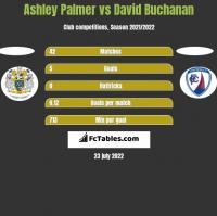 Ashley Palmer vs David Buchanan h2h player stats