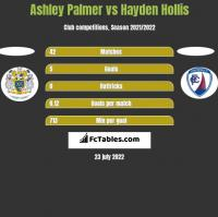 Ashley Palmer vs Hayden Hollis h2h player stats
