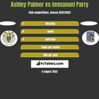 Ashley Palmer vs Immanuel Parry h2h player stats