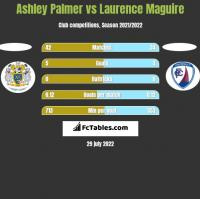 Ashley Palmer vs Laurence Maguire h2h player stats