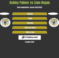 Ashley Palmer vs Liam Hogan h2h player stats