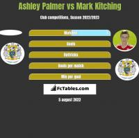 Ashley Palmer vs Mark Kitching h2h player stats