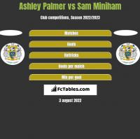 Ashley Palmer vs Sam Miniham h2h player stats