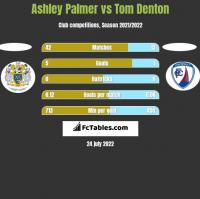 Ashley Palmer vs Tom Denton h2h player stats