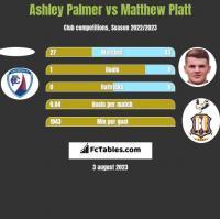 Ashley Palmer vs Matthew Platt h2h player stats