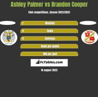Ashley Palmer vs Brandon Cooper h2h player stats