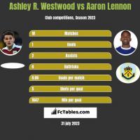 Ashley R. Westwood vs Aaron Lennon h2h player stats