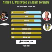 Ashley R. Westwood vs Adam Forshaw h2h player stats