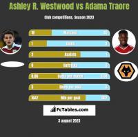 Ashley R. Westwood vs Adama Traore h2h player stats