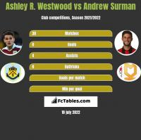 Ashley R. Westwood vs Andrew Surman h2h player stats
