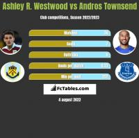 Ashley R. Westwood vs Andros Townsend h2h player stats