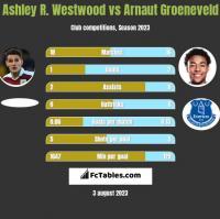 Ashley R. Westwood vs Arnaut Groeneveld h2h player stats