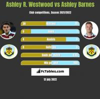 Ashley R. Westwood vs Ashley Barnes h2h player stats