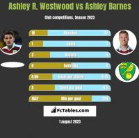 Ashley R. Westwood vs Ashley Barnes h2h player stats