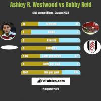 Ashley R. Westwood vs Bobby Reid h2h player stats
