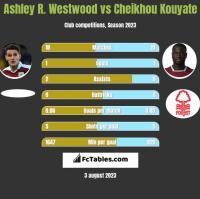 Ashley R. Westwood vs Cheikhou Kouyate h2h player stats