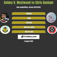 Ashley R. Westwood vs Chris Basham h2h player stats