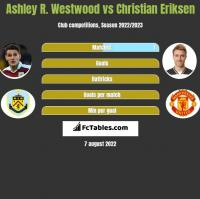 Ashley R. Westwood vs Christian Eriksen h2h player stats