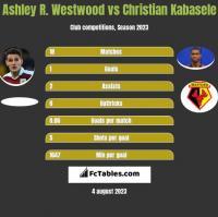 Ashley R. Westwood vs Christian Kabasele h2h player stats