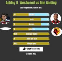 Ashley R. Westwood vs Dan Gosling h2h player stats