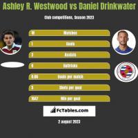 Ashley R. Westwood vs Daniel Drinkwater h2h player stats