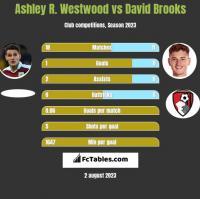 Ashley R. Westwood vs David Brooks h2h player stats